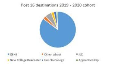 Post 16 Student Destinations 19-20