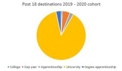 Post 18 Student Destinations 19-20